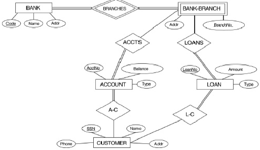cardinality in an er diagram free wiring diagram for you Entity Relationship Diagram Tutorial it2051229 bank conceptual database schema cardinality notation in er diagram cardinality in er diagram definition