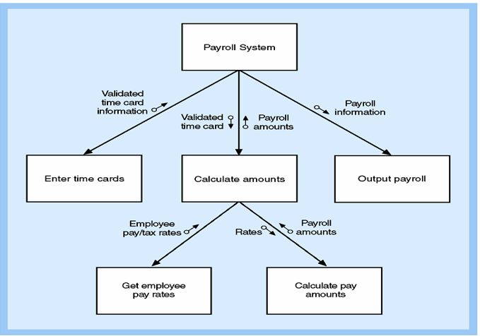 It2051229 software quality assurance the following is the structure chart of a payroll system ccuart Gallery