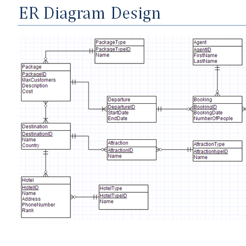 Erd Diagram Travel Agency Images How To Guide And Refrence